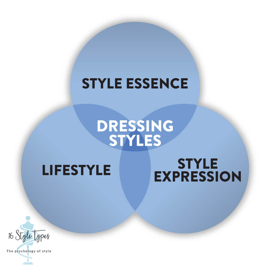 Dressing Styles are the key to linking your style expression with your style essence and having them work for your lifestyle