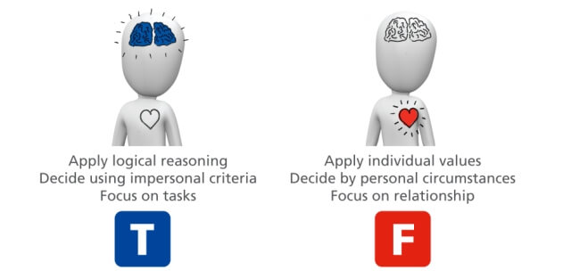 Differences in decision making - Thinking and Feeling